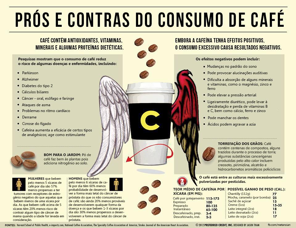 pros-contras-cafe